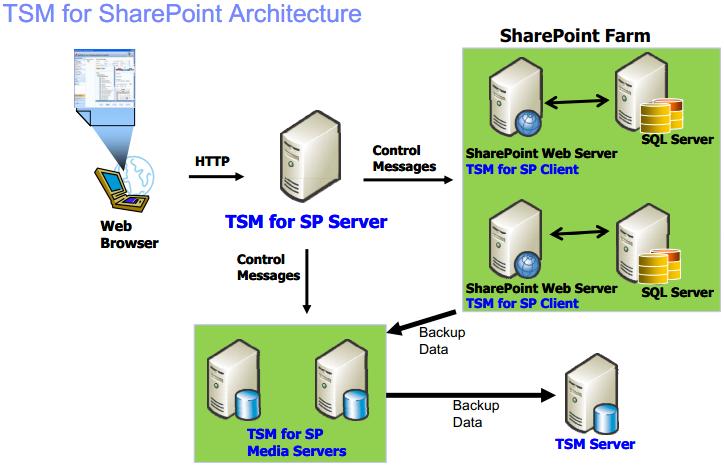 TSM 6 3: Install TSM for SharePoint – Jackie Chen's IT Workshop