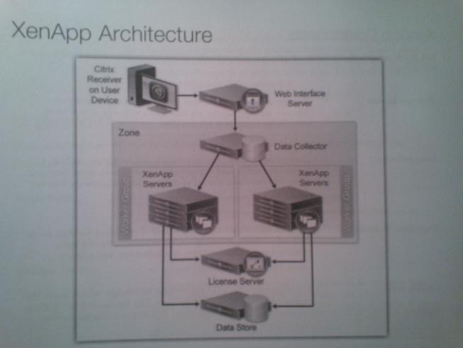 Citrix XenApp 6 5 Administration Training Day 1 Notes