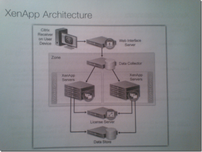 Citrix xenapp 6 5 administration training day 1 notes for Xenapp 6 5 architecture