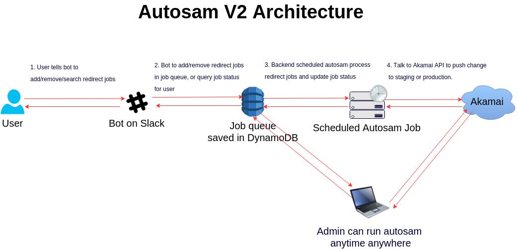 autosam_architecture