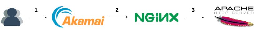 akamai-nginx-upstream