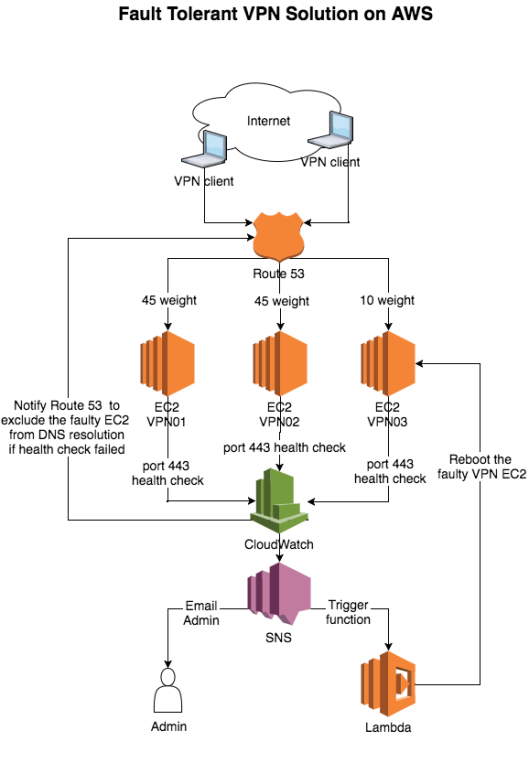 Fault_Tolerant_VPN_solution_on_AWS.png