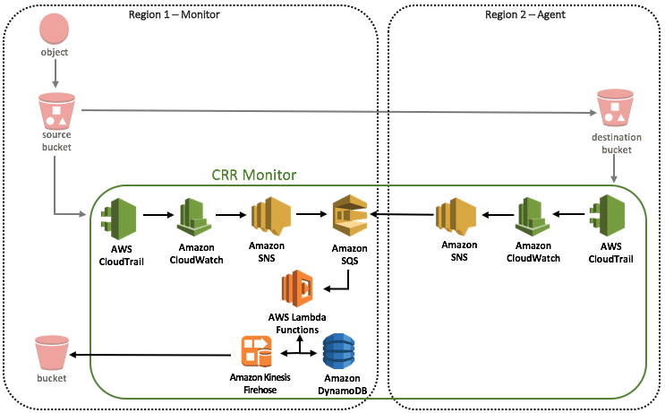 crr-monitor-architecture-overview