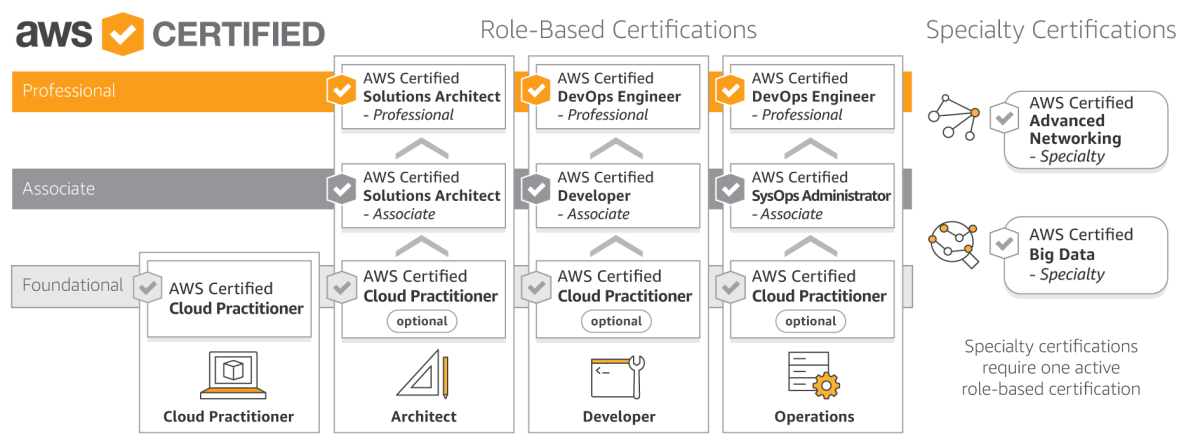 2 Weeks Challenge Of Aws Certified Solutions Architect Associate