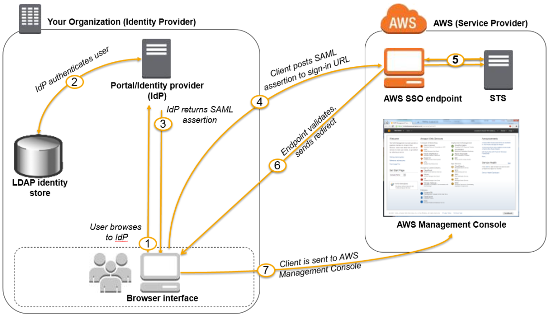 saml-based-sso-to-console.diagram.png